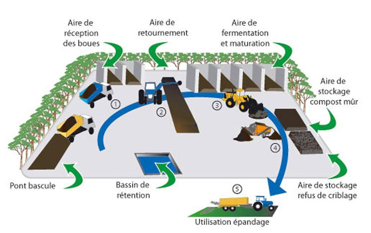 Schéma compost - Agricompost